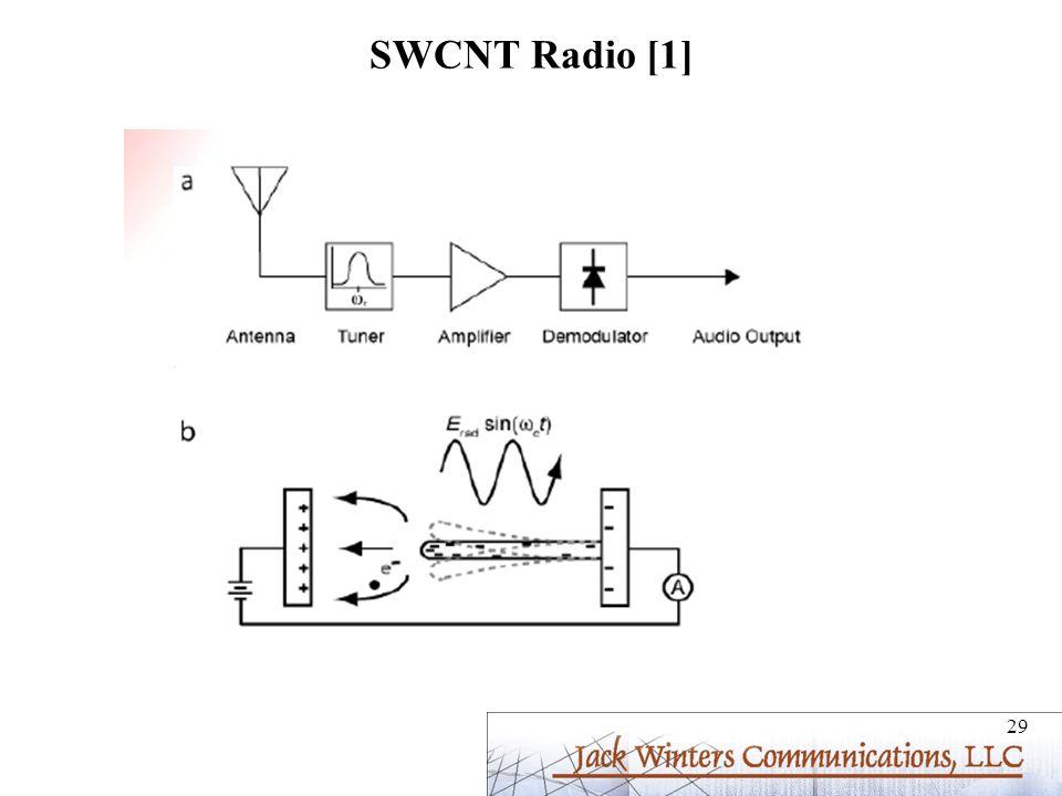 SWCNT Radio [1]